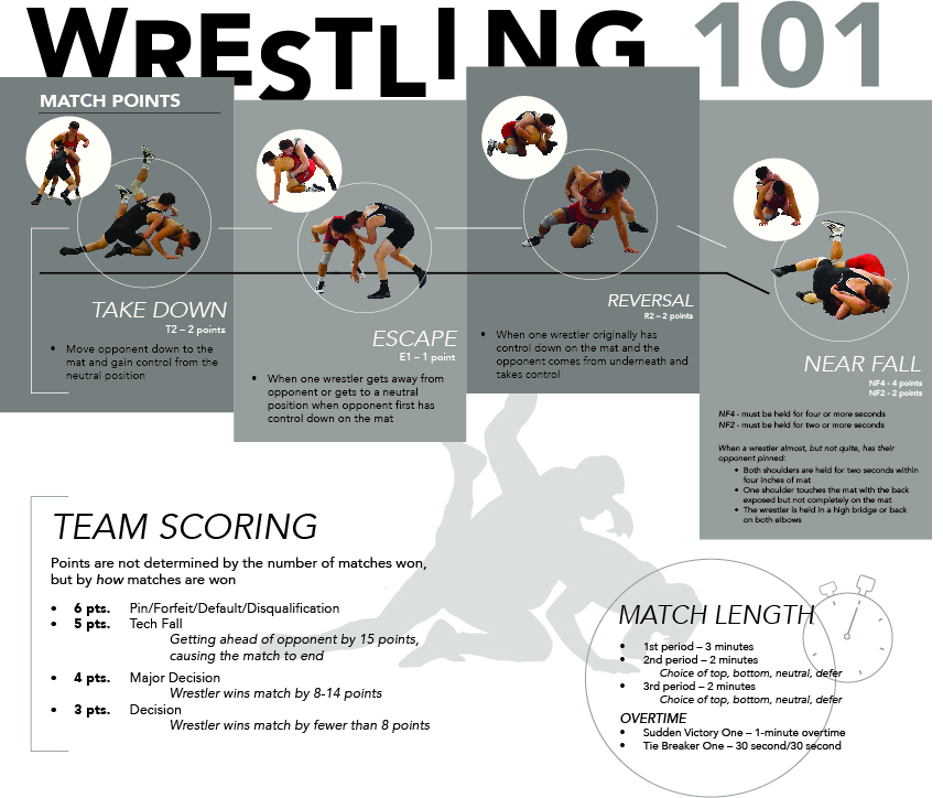 Graphic by Jenna Krall, Information by Kylee Crane and Laken Detweiler